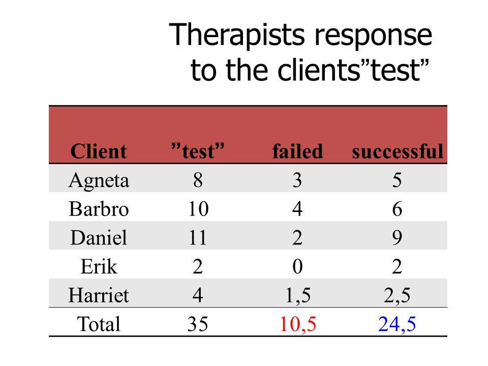 Therapists response to the clients test Client test failedsuccessful Agneta835 Barbro1046 Daniel1129 Erik202 Harriet41,52,5 Total3510,524,5