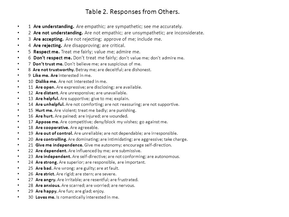 Table 2. Responses from Others. 1 Are understanding.