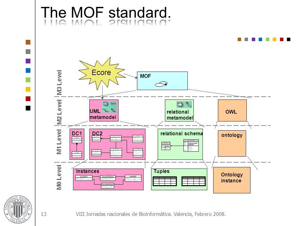 13 MOF UML metamodel relational metamodel OWL DC1DC2relational schema ontology InstancesTuples Ontology instance M3 Level M2 Level M1 Level M0 Level Ecore VIII Jornadas nacionales de Bioinformática.