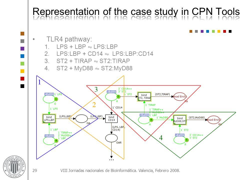 TLR4 pathway: 1.LPS + LBP ⇋ LPS:LBP 2.LPS:LBP + CD14 ⇋ LPS:LBP:CD14 3.ST2 + TIRAP ⇋ ST2:TIRAP 4.ST2 + MyD88 ⇋ ST2:MyD88 29VIII Jornadas nacionales de Bioinformática.