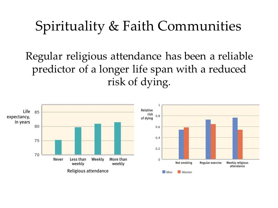 Spirituality & Faith Communities Regular religious attendance has been a reliable predictor of a longer life span with a reduced risk of dying.