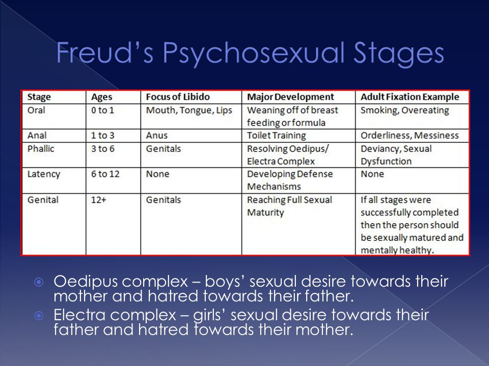  Oedipus complex – boys' sexual desire towards their mother and hatred towards their father.  Electra complex – girls' sexual desire towards their f