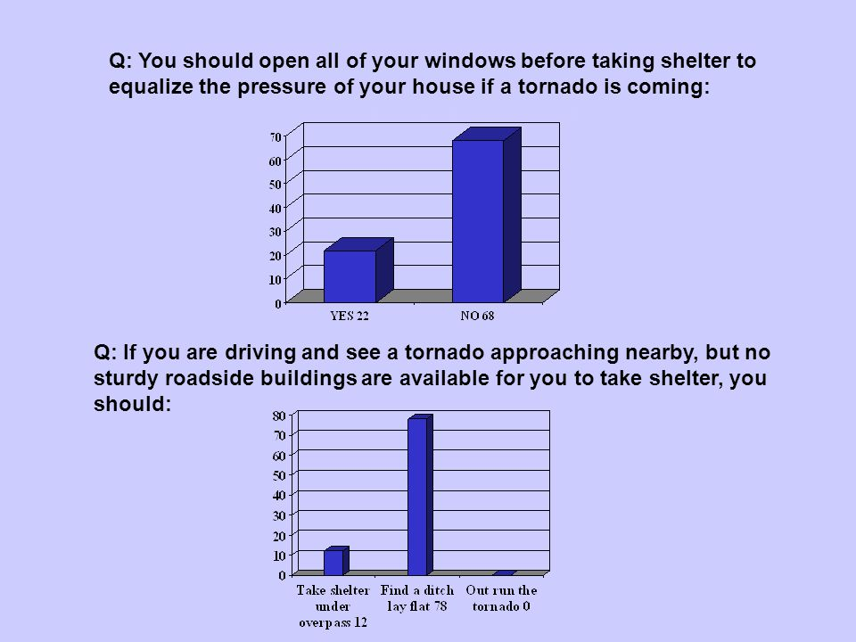 Question 13 & 14 Q: You should open all of your windows before taking shelter to equalize the pressure of your house if a tornado is coming: Q: If you are driving and see a tornado approaching nearby, but no sturdy roadside buildings are available for you to take shelter, you should: