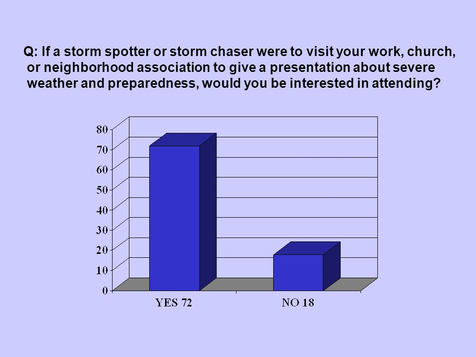 Question 20 Q: If a storm spotter or storm chaser were to visit your work, church, or neighborhood association to give a presentation about severe wea