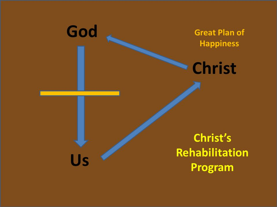 God Us Christ Great Plan of Happiness Christ's Rehabilitation Program