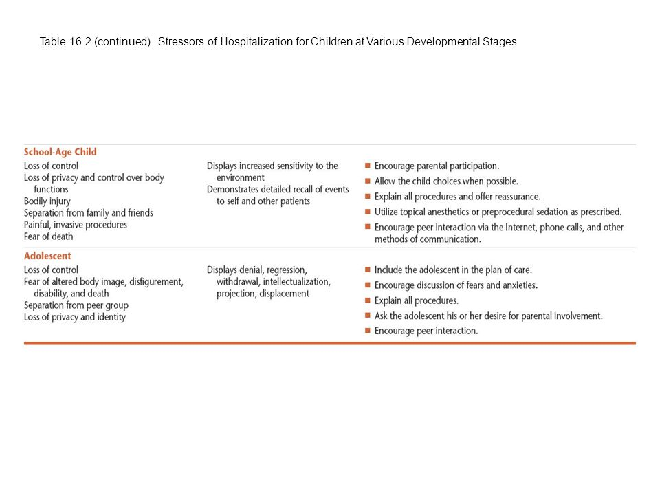 Table 16-2 (continued) Stressors of Hospitalization for Children at Various Developmental Stages