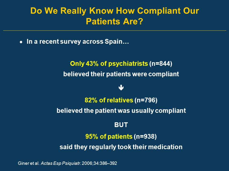 Do We Really Know How Compliant Our Patients Are?  In a recent survey across Spain… Only 43% of psychiatrists (n=844) believed their patients were co
