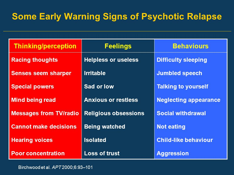 Some Early Warning Signs of Psychotic Relapse Birchwood et al. APT 2000;6:93–101 Thinking/perceptionFeelingsBehaviours Racing thoughtsHelpless or usel