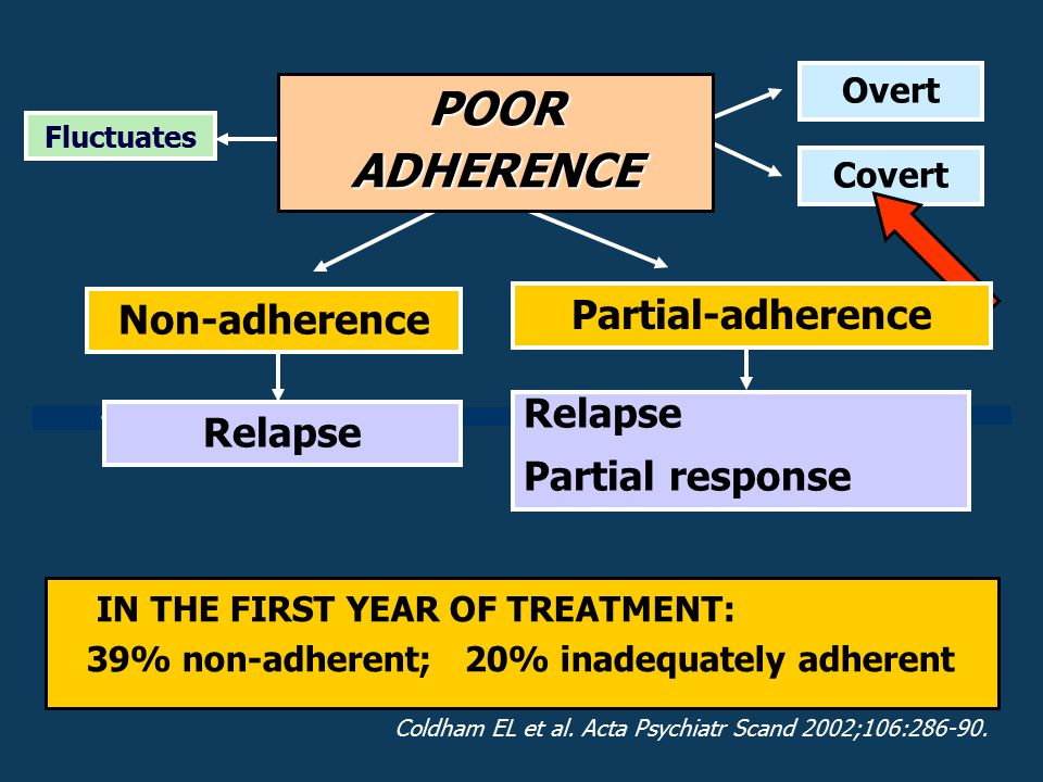 Overt Covert Non-adherence Relapse Partial-adherence Relapse Partial response Fluctuates IN THE FIRST YEAR OF TREATMENT: 39% non-adherent; 20% inadequ