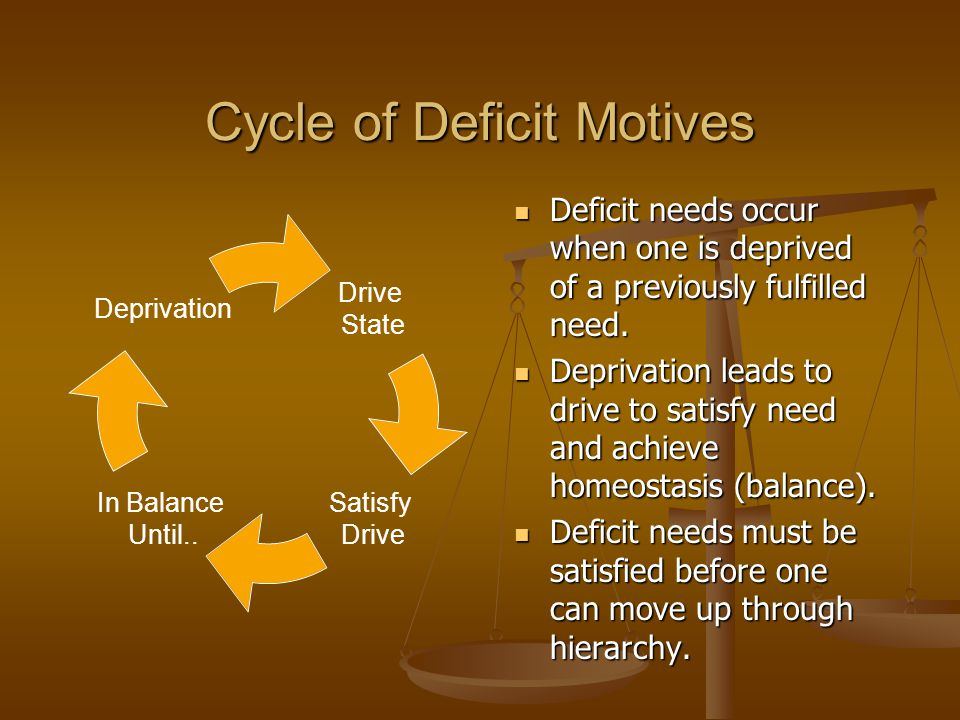 Cycle of Deficit Motives Deficit needs occur when one is deprived of a previously fulfilled need. Deficit needs occur when one is deprived of a previo