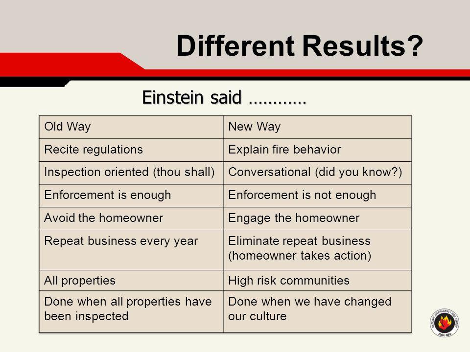 Different Results Einstein said …………