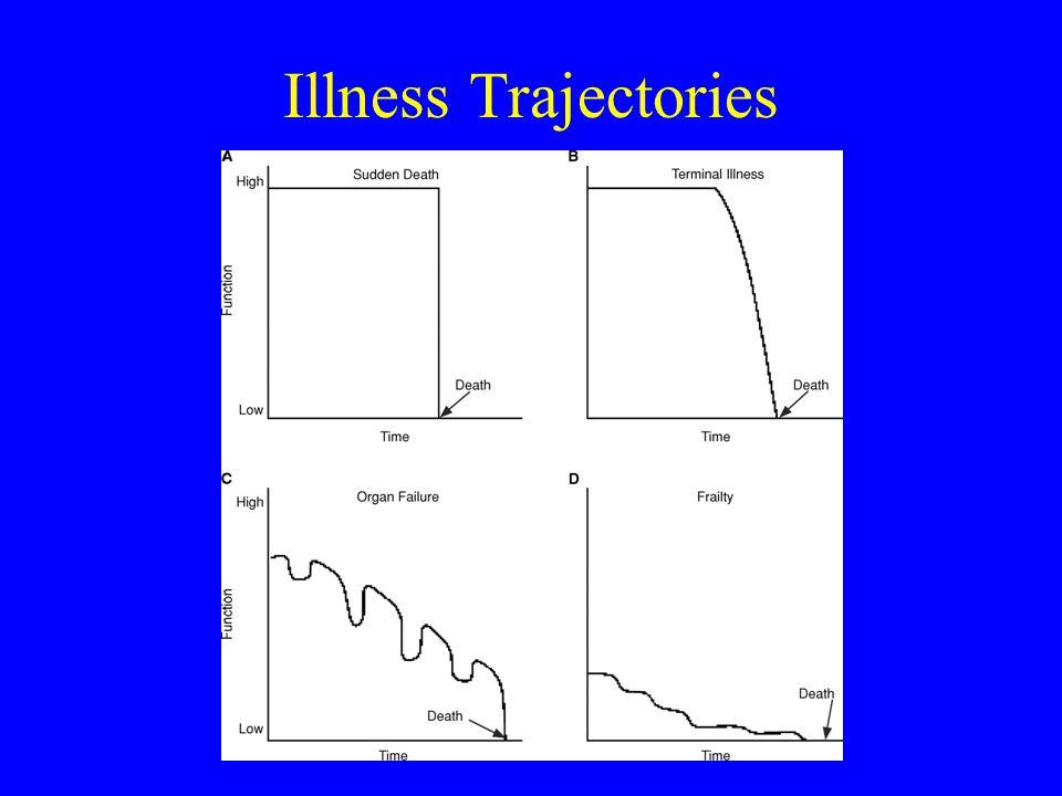 Cure /Life-prolonging Intent Palliative/ Comfort Intent Bereavement DEATHDEATH EVOLVING MODEL OF PALLIATIVE CARE
