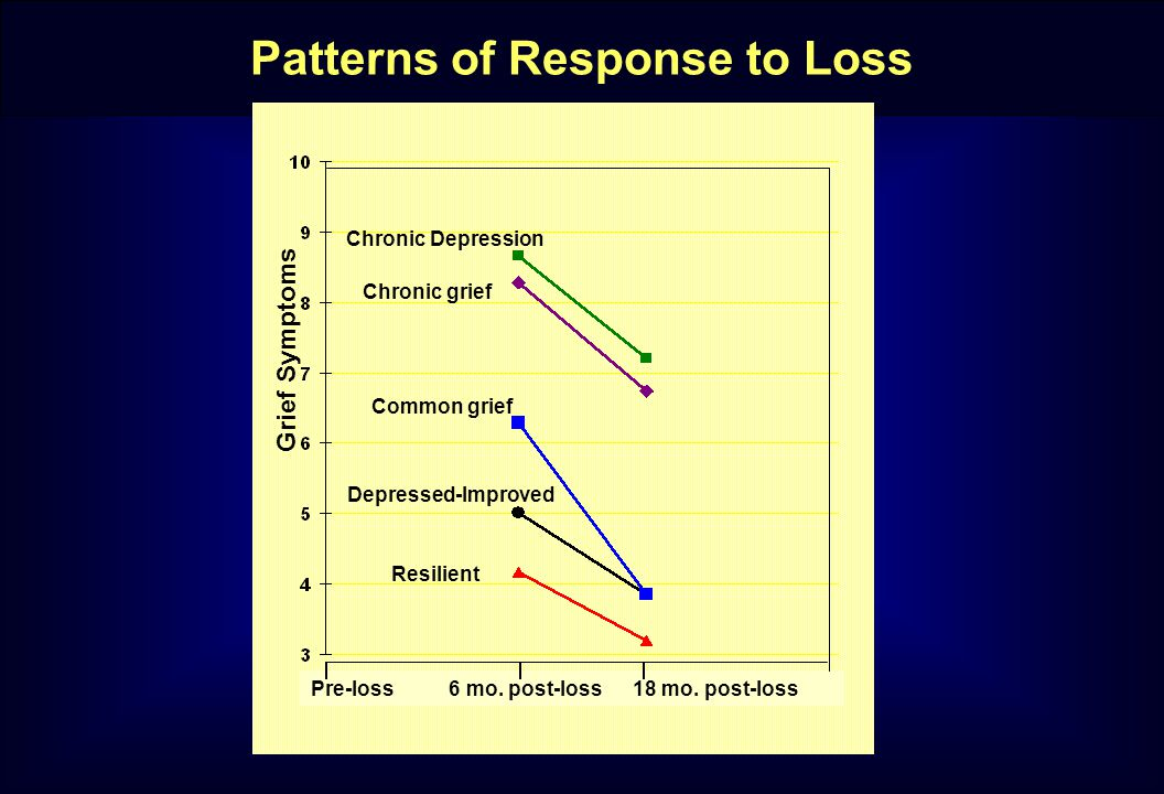 Patterns of Response to Loss Grief Symptoms Depressed-Improved Resilient Common grief Chronic grief Chronic Depression Pre-loss 6 mo.