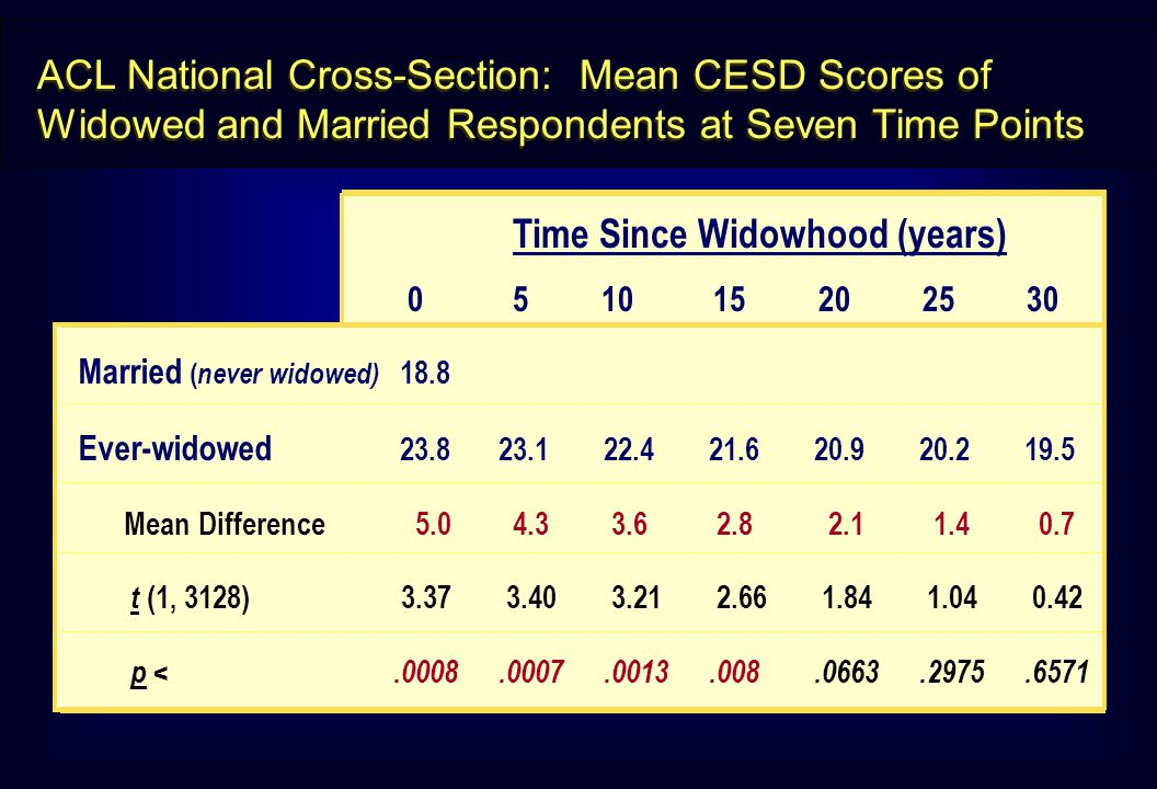 ACL National Cross-Section: Mean CESD Scores of Widowed and Married Respondents at Seven Time Points Married ( never widowed) 18.8 Ever-widowed 23.823.122.421.620.920.219.5 Mean Difference 5.0 4.3 3.6 2.8 2.1 1.4 0.7 t (1, 3128) 3.37 3.40 3.21 2.66 1.84 1.04 0.42 p <.0008.0007.0013.008.0663.2975.6571 Time Since Widowhood (years) 05 10 15 20 25 30