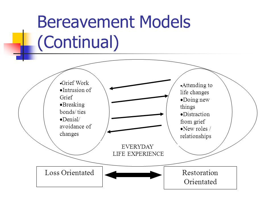 Dual Process Model The key concept is oscillation between coping behaviours Grief Work included in Loss Orientation Time needs to be taken off from strong emotions to avoid being overwhelmed Both expressing and controlling feelings important in this model This model remains to be tested but has been shown to be a useful addition