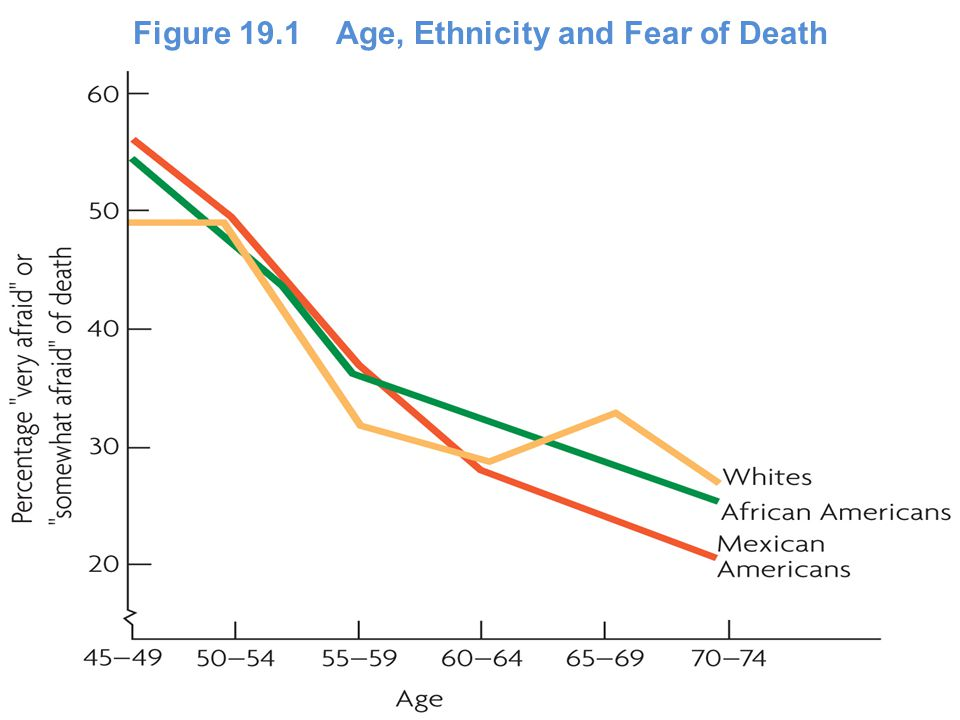 Figure 19.1 Age, Ethnicity and Fear of Death