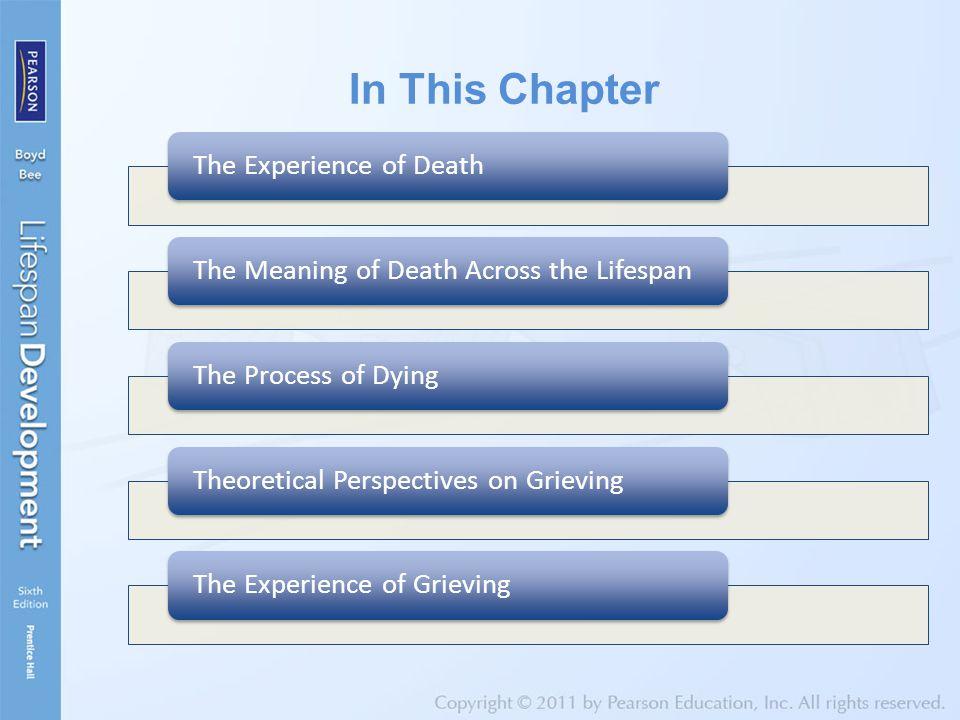 The Experience of Death Death Itself Characteristics  Clinical death  Brain death  Social death
