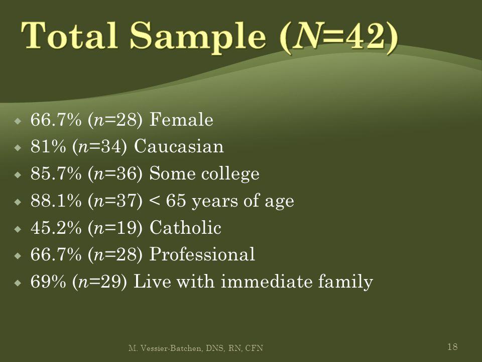 18  66.7% ( n =28) Female  81% ( n =34) Caucasian  85.7% ( n =36) Some college  88.1% ( n =37) < 65 years of age  45.2% ( n =19) Catholic  66.7% ( n =28) Professional  69% ( n =29) Live with immediate family M.