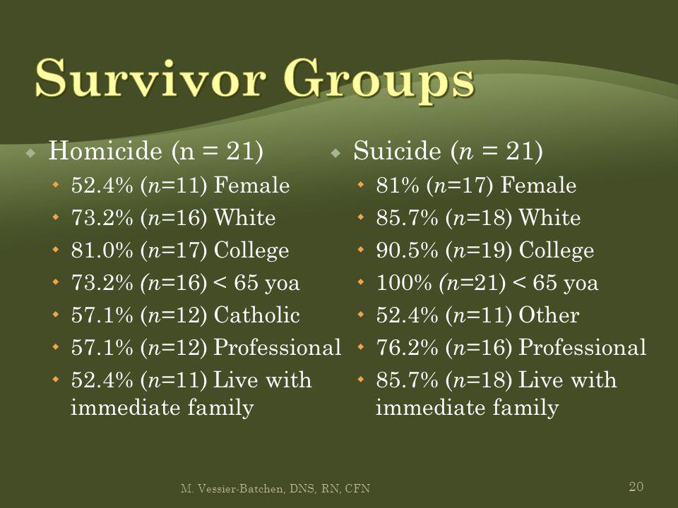 20  Homicide (n = 21)  52.4% ( n =11) Female  73.2% ( n =16) White  81.0% ( n =17) College  73.2% (n =16) < 65 yoa  57.1% ( n =12) Catholic  57.1% ( n =12) Professional  52.4% ( n =11) Live with immediate family  Suicide ( n = 21)  81% ( n =17) Female  85.7% ( n =18) White  90.5% ( n =19) College  100% (n =21) < 65 yoa  52.4% ( n =11) Other  76.2% ( n =16) Professional  85.7% ( n =18) Live with immediate family M.