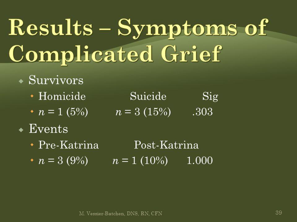 39  Survivors  Homicide Suicide Sig  n = 1 (5%) n = 3 (15%).303  Events  Pre-Katrina Post-Katrina  n = 3 (9%) n = 1 (10%) 1.000 M.