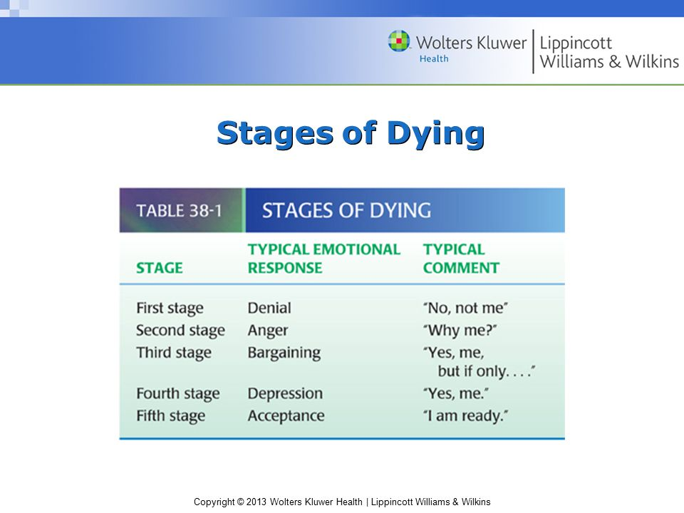 Copyright © 2013 Wolters Kluwer Health   Lippincott Williams & Wilkins Stages of Dying