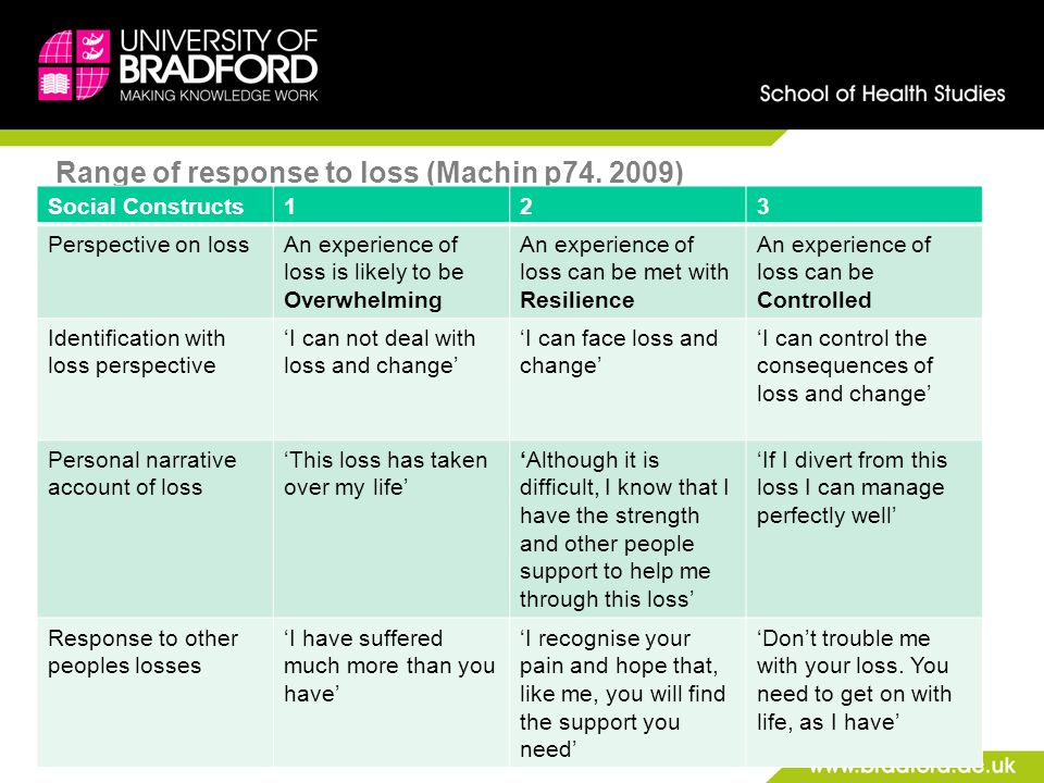 Range of response to loss (Machin p74. 2009) Social Constructs123 Perspective on lossAn experience of loss is likely to be Overwhelming An experience