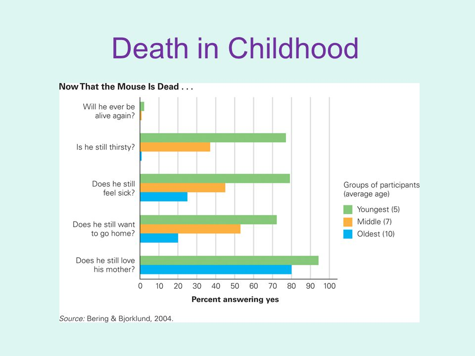 Death in Childhood