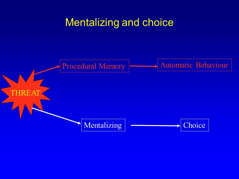 Mentalizing and choice Procedural Memory Automatic Behaviour THREAT Mentalizing Choice