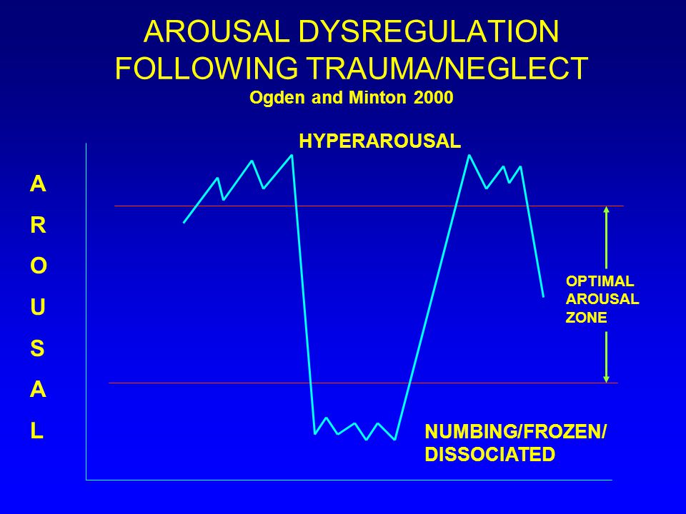 AROUSAL DYSREGULATION FOLLOWING TRAUMA/NEGLECT Ogden and Minton 2000 AROUSALAROUSAL HYPERAROUSAL OPTIMAL AROUSAL ZONE NUMBING/FROZEN/ DISSOCIATED