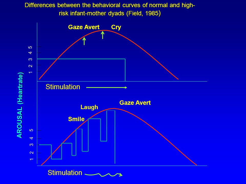 1 2 3 4 5 Stimulation Gaze AvertCry Smile Laugh Gaze Avert AROUSAL (Heartrate) Differences between the behavioral curves of normal and high- risk infa