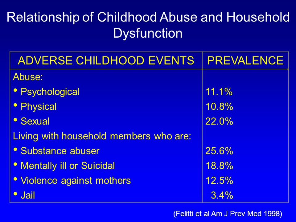 Relationship of Childhood Abuse and Household Dysfunction ADVERSE CHILDHOOD EVENTSPREVALENCE Abuse: Psychological11.1% Physical10.8% Sexual22.0% Living with household members who are: Substance abuser25.6% Mentally ill or Suicidal18.8% Violence against mothers12.5% Jail 3.4% (Felitti et al Am J Prev Med 1998)
