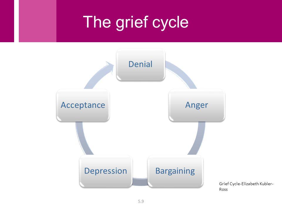 DenialAngerBargainingDepressionAcceptance 5.9 Grief Cycle-Elizabeth Kubler- Ross The grief cycle