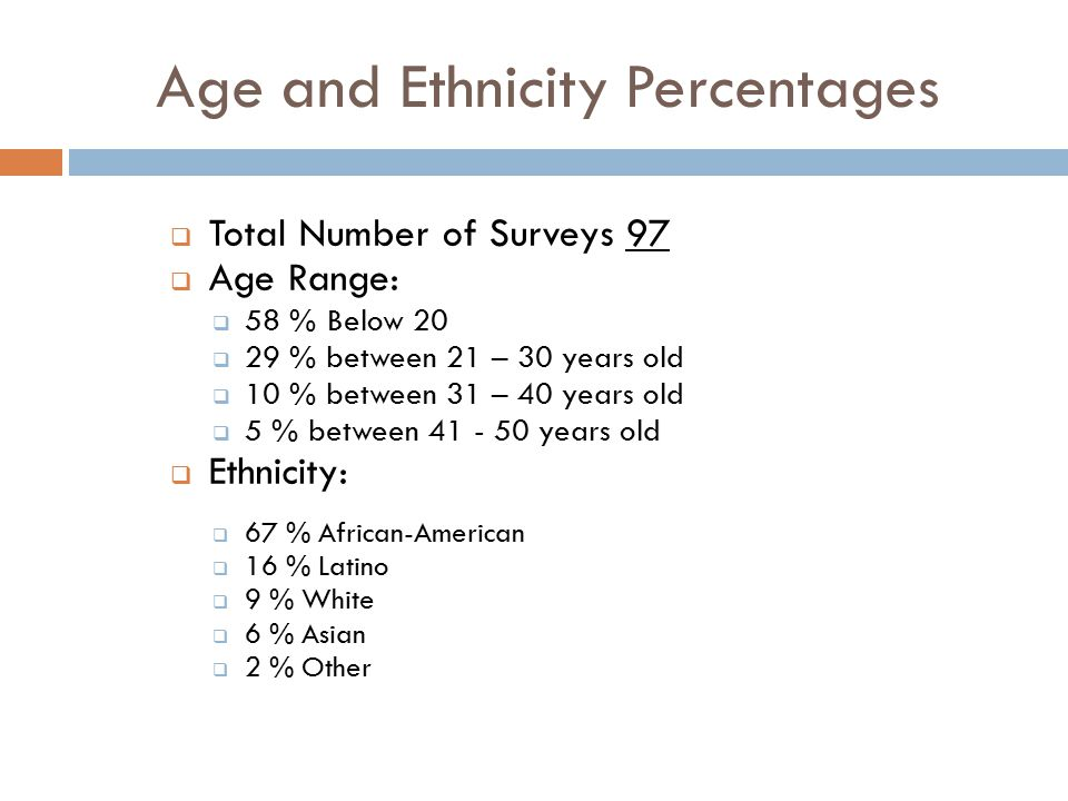 Age and Ethnicity Percentages  Total Number of Surveys 97  Age Range:  58 % Below 20  29 % between 21 – 30 years old  10 % between 31 – 40 years old  5 % between 41 - 50 years old  Ethnicity:  67 % African-American  16 % Latino  9 % White  6 % Asian  2 % Other