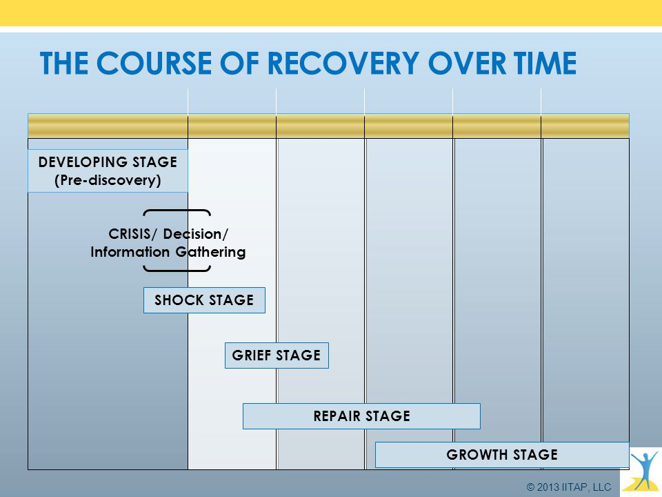 © 2013 IITAP, LLC THE COURSE OF RECOVERY OVER TIME DEVELOPING STAGE (Pre-discovery) CRISIS/ Decision/ Information Gathering SHOCK STAGE GRIEF STAGE RE
