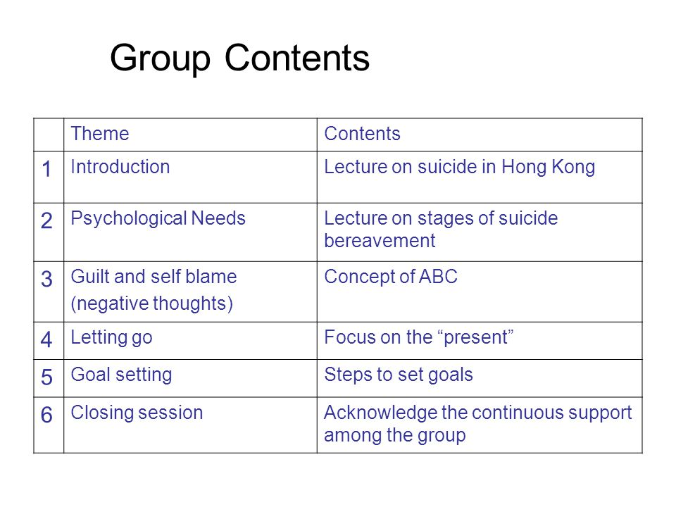 Group Contents ThemeContents 1 IntroductionLecture on suicide in Hong Kong 2 Psychological NeedsLecture on stages of suicide bereavement 3 Guilt and self blame (negative thoughts) Concept of ABC 4 Letting goFocus on the present 5 Goal settingSteps to set goals 6 Closing sessionAcknowledge the continuous support among the group