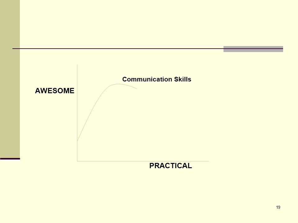 Communication Skills AWESOME PRACTICAL 19