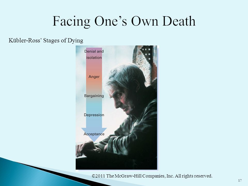 ©2011 The McGraw-Hill Companies, Inc. All rights reserved. 17 Kübler-Ross' Stages of Dying