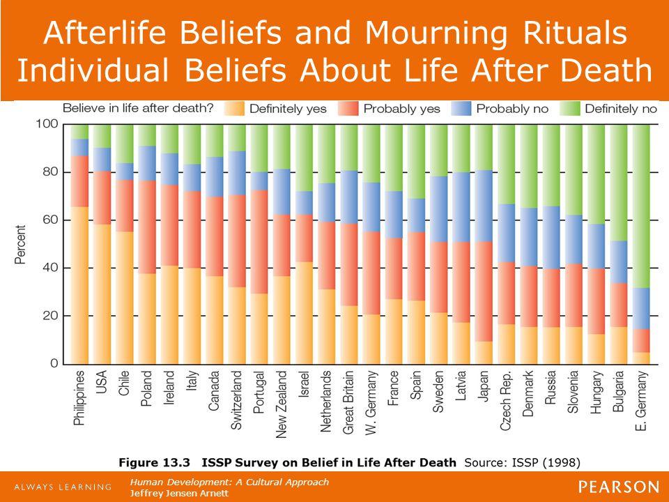 Human Development: A Cultural Approach Jeffrey Jensen Arnett Afterlife Beliefs and Mourning Rituals Individual Beliefs About Life After Death