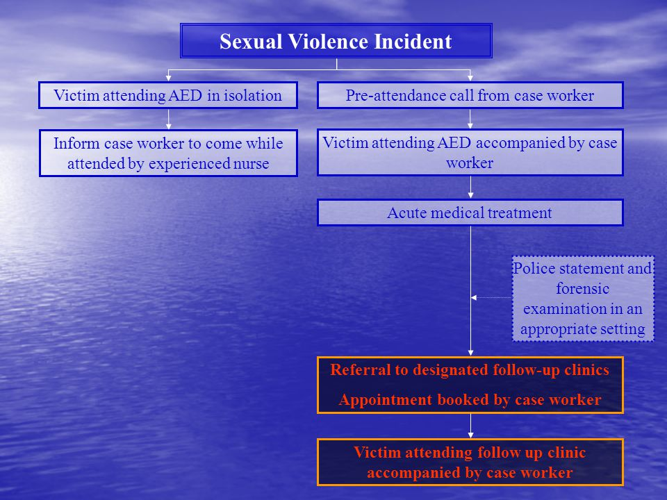 Sexual Violence Incident Victim attending AED in isolationPre-attendance call from case worker Police statement and forensic examination in an appropriate setting Inform case worker to come while attended by experienced nurse Victim attending AED accompanied by case worker Acute medical treatment Referral to designated follow-up clinics Appointment booked by case worker Victim attending follow up clinic accompanied by case worker
