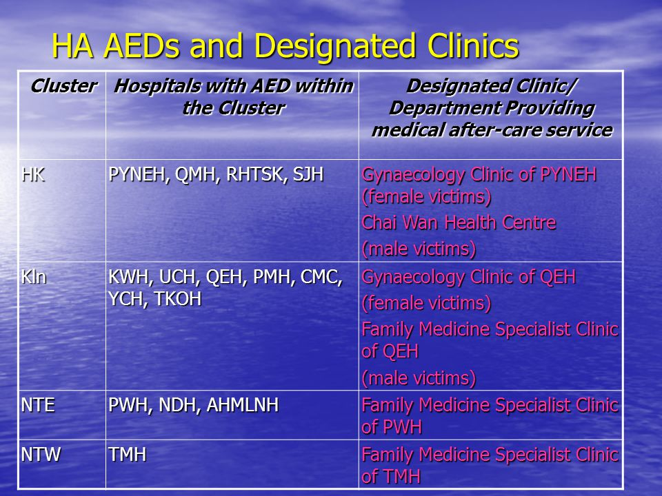 HA AEDs and Designated Clinics Cluster Hospitals with AED within the Cluster Designated Clinic/ Department Providing medical after-care service HK PYNEH, QMH, RHTSK, SJH Gynaecology Clinic of PYNEH (female victims) Chai Wan Health Centre (male victims) Kln KWH, UCH, QEH, PMH, CMC, YCH, TKOH Gynaecology Clinic of QEH (female victims) Family Medicine Specialist Clinic of QEH (male victims) NTE PWH, NDH, AHMLNH Family Medicine Specialist Clinic of PWH NTWTMH Family Medicine Specialist Clinic of TMH
