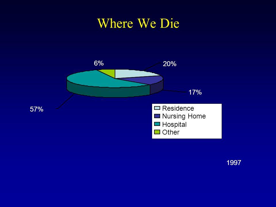 Where We Die 6% 57% 17% 20% Residence Nursing Home Hospital Other 1997