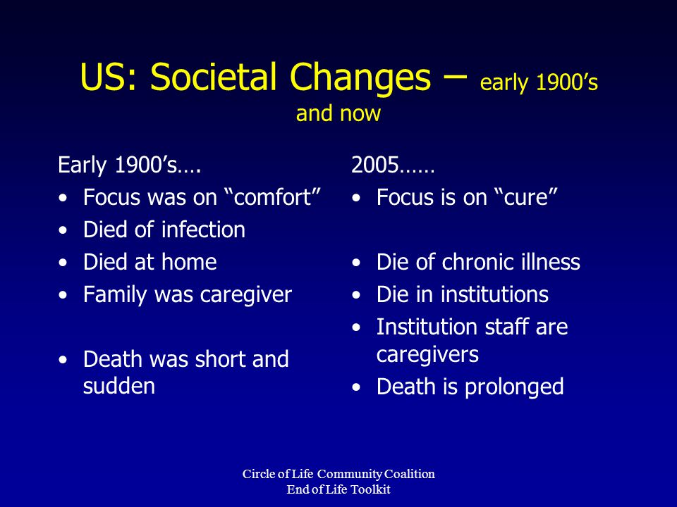 Circle of Life Community Coalition End of Life Toolkit US: Societal Changes – early 1900's and now Early 1900's….