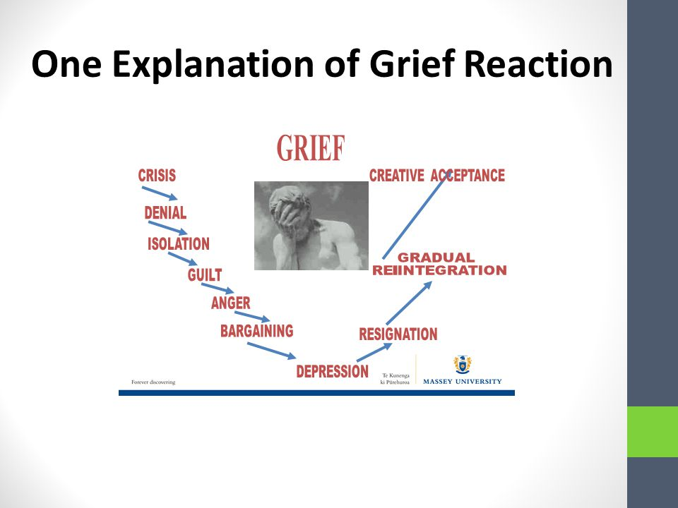 Grief Shock/Denial Isolation Awareness of what has happened begins to surface – painful emotions and physical distress.