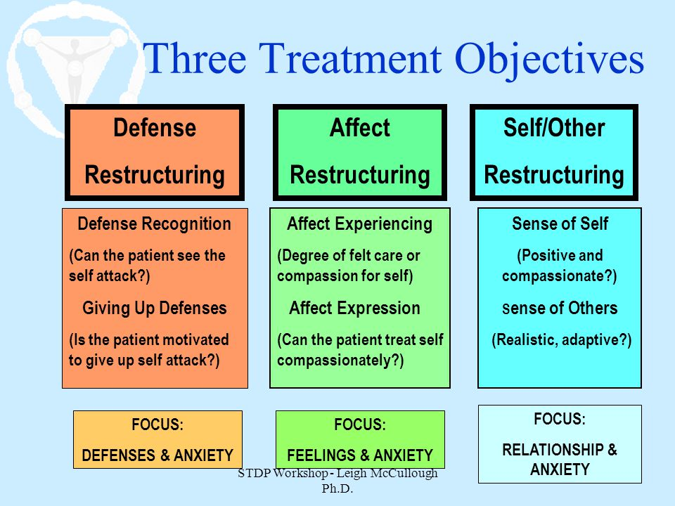 STDP Workshop - Leigh McCullough Ph.D. 25 Three Treatment Objectives Defense Restructuring Defense Recognition (Can the patient see the self attack?)