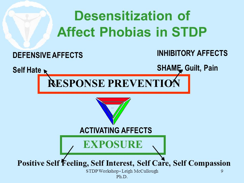 STDP Workshop - Leigh McCullough Ph.D. 9 Desensitization of Affect Phobias in STDP DEFENSIVE AFFECTS Self Hate INHIBITORY AFFECTS SHAME, Guilt, Pain P