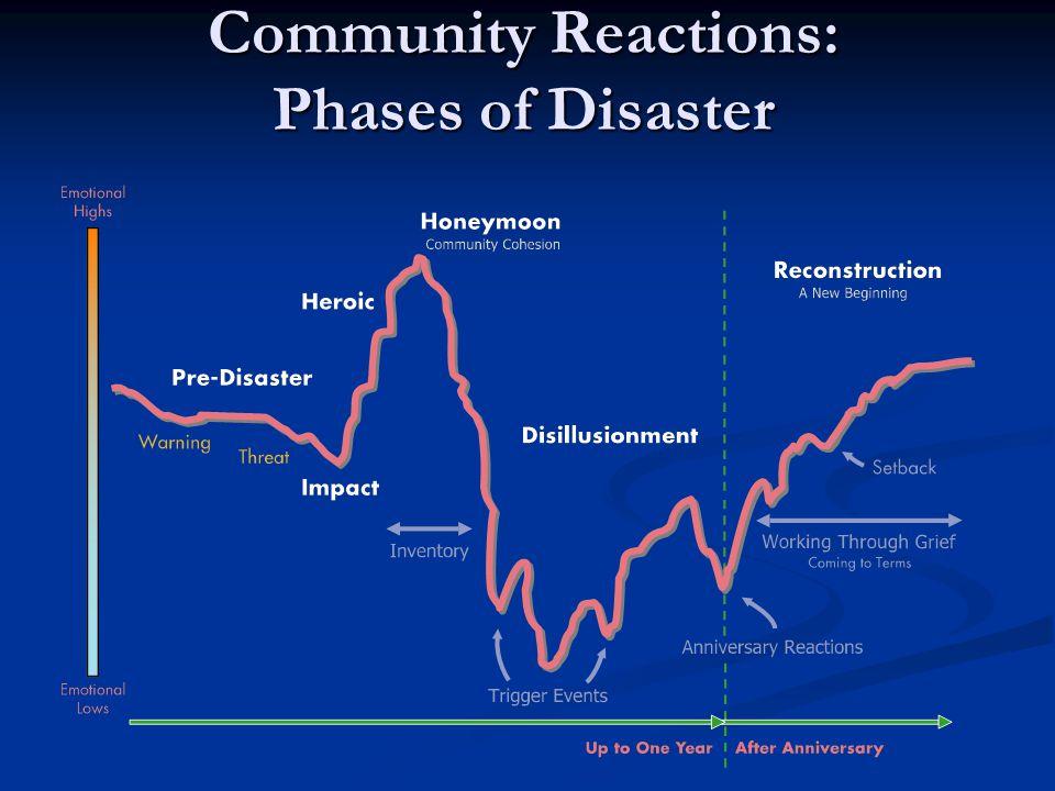 Protocol for Disaster Personnel (Iowa State Model) Speak in a private area.