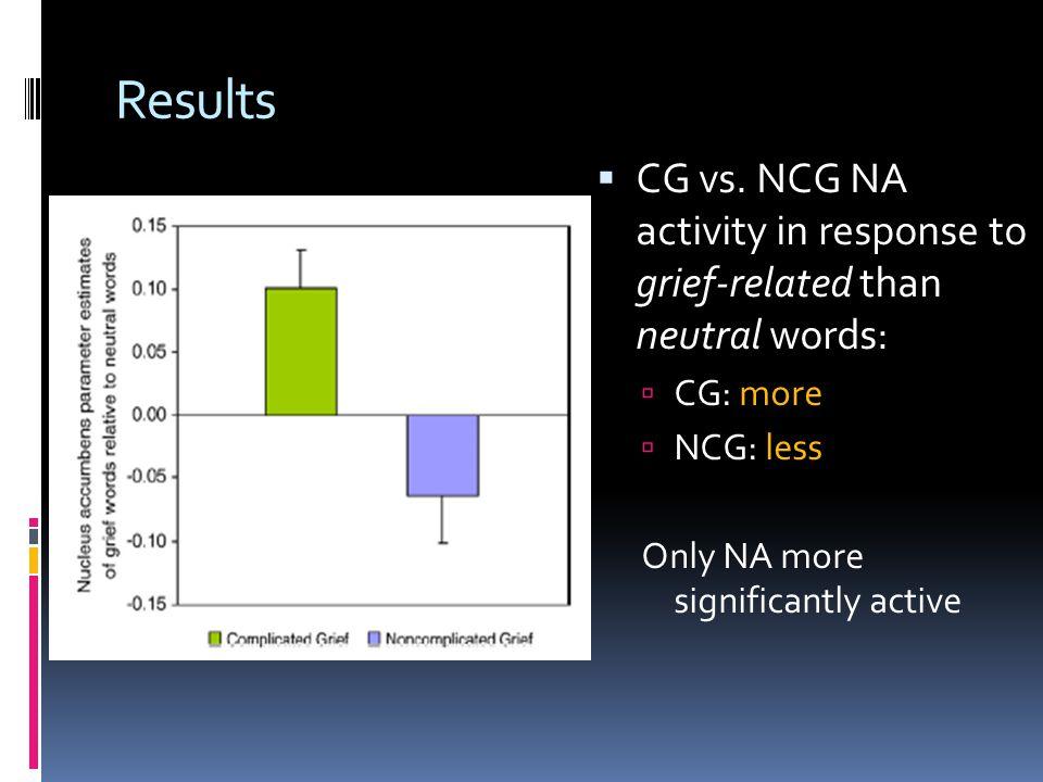 Results  CG vs.