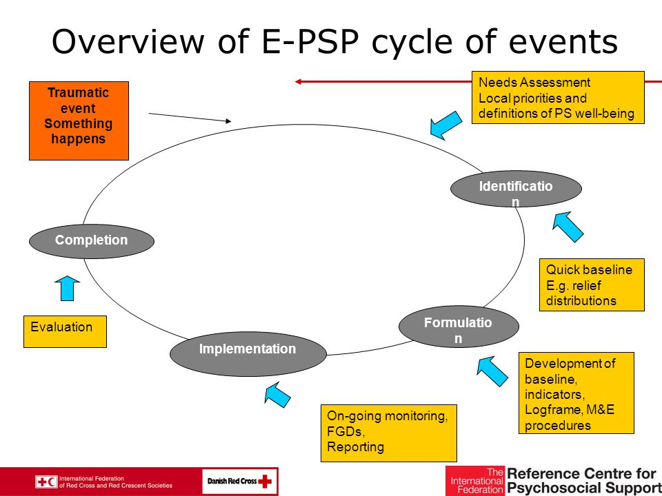 22 Traumatic event Something happens Identificatio n Needs Assessment Local priorities and definitions of PS well-being Quick baseline E.g.