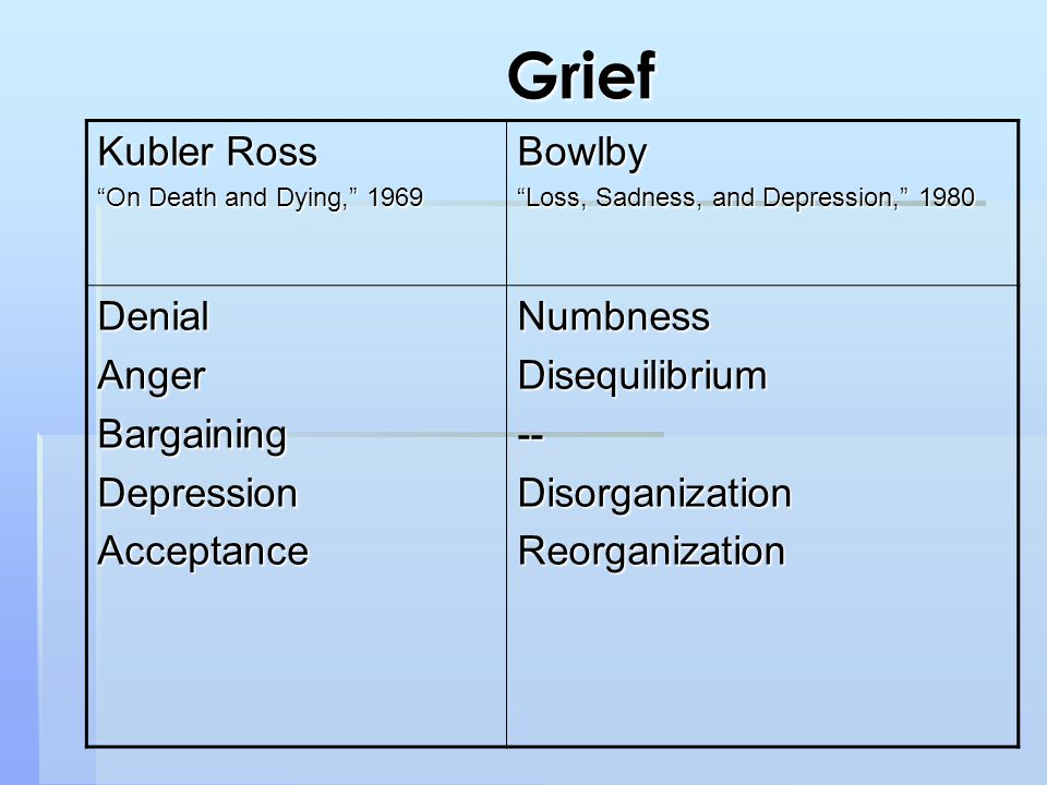 Kubler Ross On Death and Dying, 1969 Bowlby Loss, Sadness, and Depression, 1980 DenialAngerBargainingDepressionAcceptanceNumbnessDisequilibrium--DisorganizationReorganization Grief