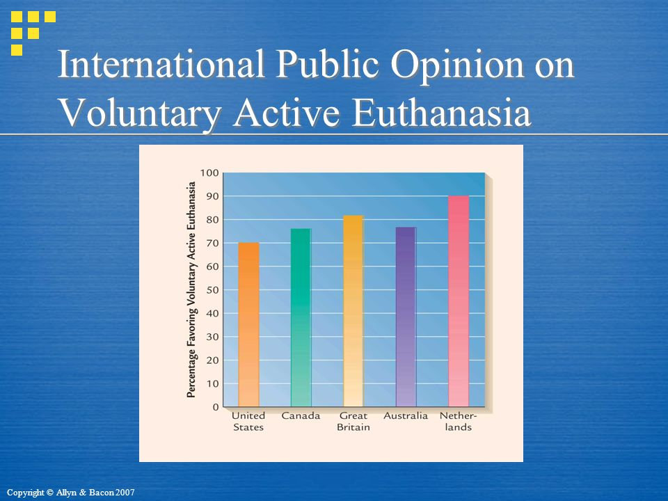 Copyright © Allyn & Bacon 2007 International Public Opinion on Voluntary Active Euthanasia